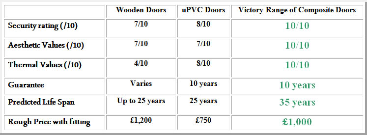 quality composite doors portsmouth